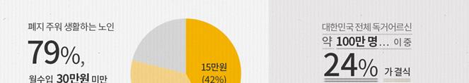폐지 주워 생활하는 노인 월수입 30만원 미만 79%, (15만원 42%, 16~30만원 37%) 출처 : 2016, 한국보건사회연구원