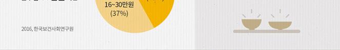 대한민국 전체 독거어르신 약 100만 명... 이 중 24% 가 결식
