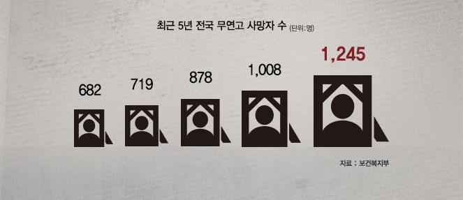 최근 5년 전국 무연고 사망자 수 (단위:명) 682, 719, 878, 1008, 1245 자료:보건복지부