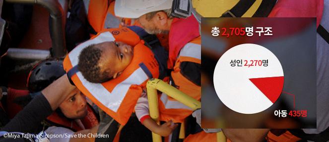 (그래프) 총 2,705명 구조 중 성인 2,270명 아동 435명 ⓒMiya Tajima Simpson/Save the Children