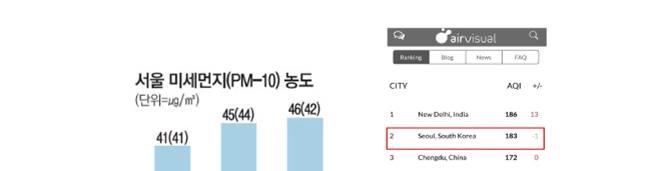 (그래프) 서울 미세먼지(PM-10)농도 2012년 41(41) 2013년 45(44) 2015년 46(42) *괄호 안은 황사 제외 시, 자료제공 환경부
