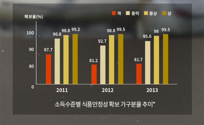 (그래프) 소득수준별 식품안정성 확보 가구분율 추이* 세로축 확보율, 가로축 연도, 하 중하 중상 상 순서 2011년 87.7 96.8 98.8 99.22012년 81.2 92.7 98.8 99.5 2013년 81.7 95.6 98 99.5