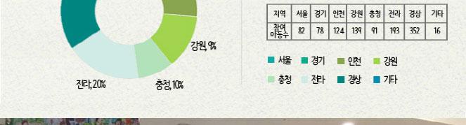 참여현황 퍼센트 : 서울 4%, 경기9%, 인천9%, 강원9%, 충청10%, 전라 20%, 경상37%, 기타 2%