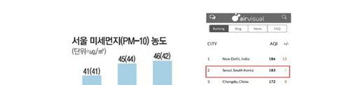 서울 미세먼지(PM-10)농도(자료는 환경부) 2012년 41(41) 2013년 45(44) 2015년 46(42) 괄호 안은 황사 제외 시임