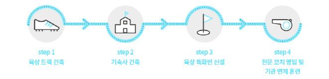 step1 육상 트랙 건축 : 부지 평탄화 작업, 육상 트랙설치 step2 기숙사 건축 : 학업중도탈락을 방지, 학업 능률 향상