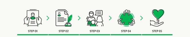 step01.지원신청 : 지원이 필요한 개인 및 사례관리기관에서 지원신청서를 작성하여 접수 step02.서류심사 : 접수 된 지원신청서의 1차 심사 작업
